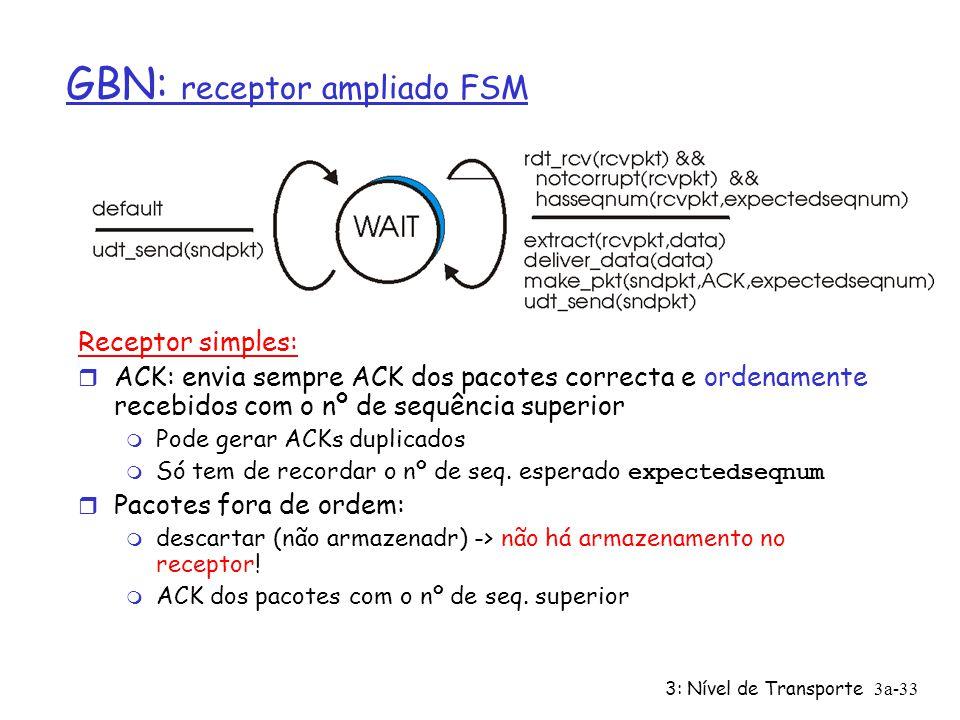 GBN: receptor ampliado FSM