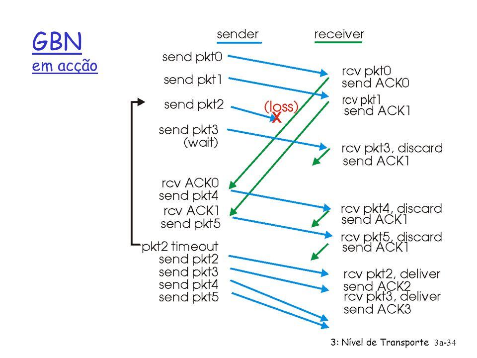 GBN em acção 3: Nível de Transporte