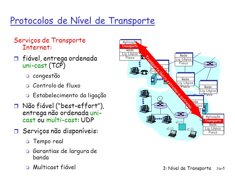 Protocolos de Nível de Transporte