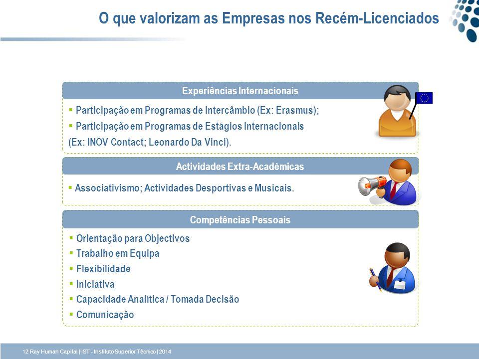 O que valorizam as Empresas nos Recém-Licenciados