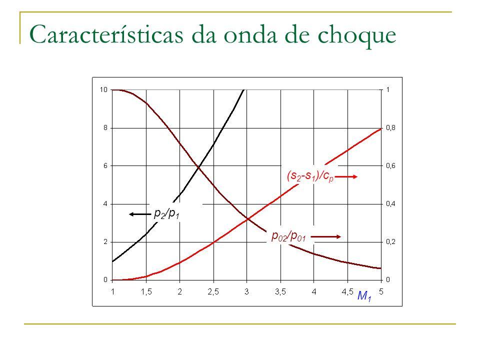 Características da onda de choque