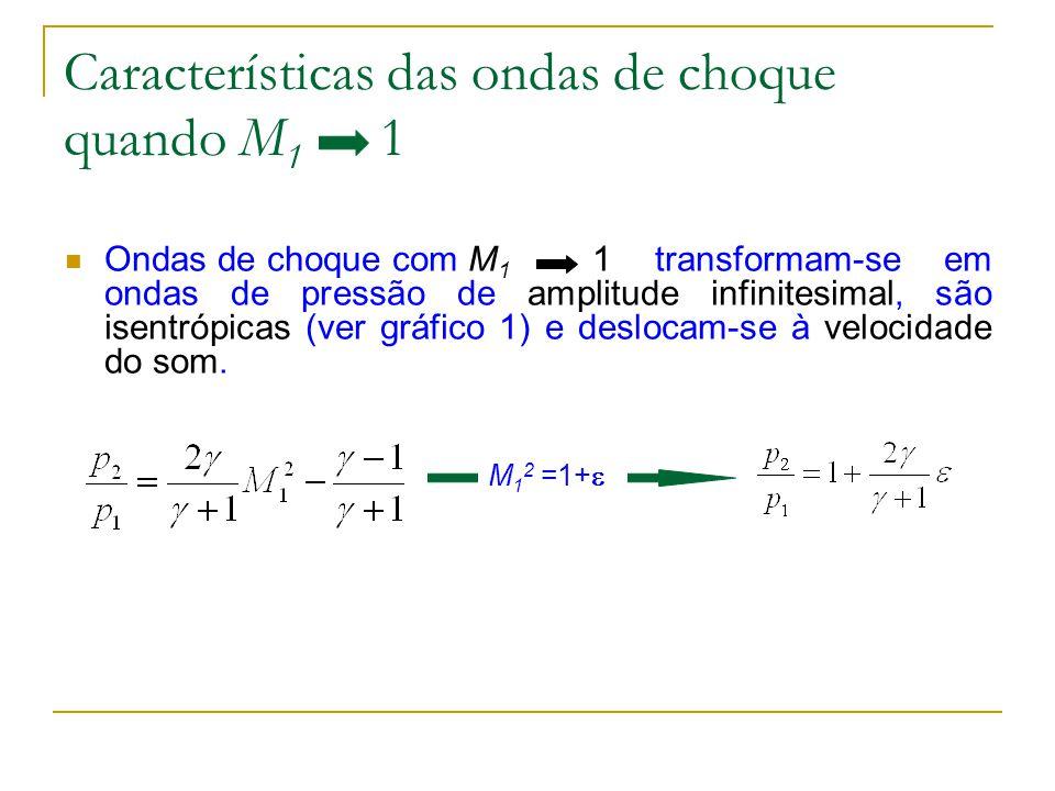 Características das ondas de choque quando M1 1