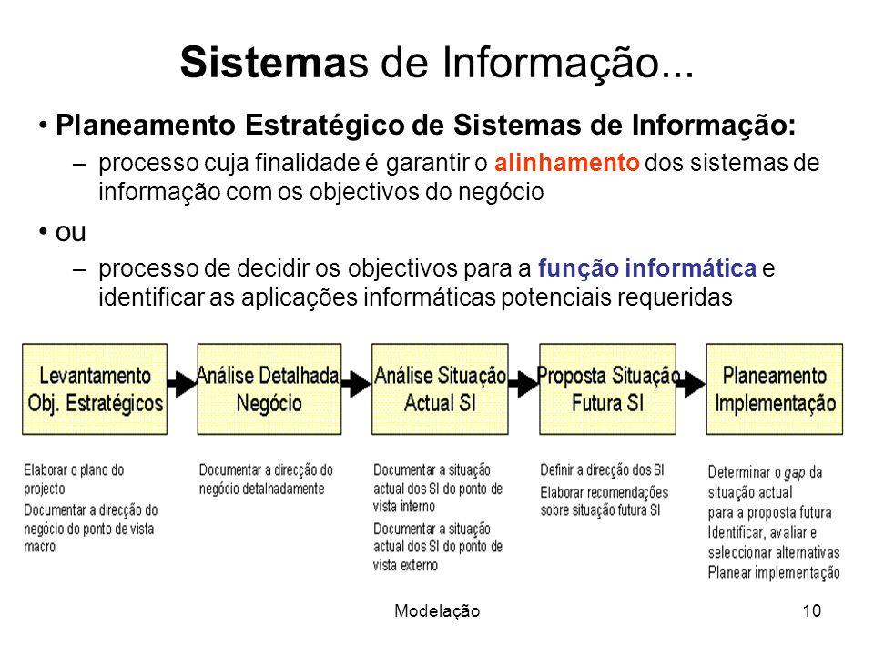 Sistemas de Informação...