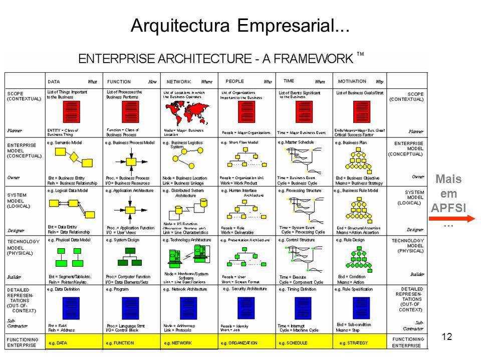 Arquitectura Empresarial...