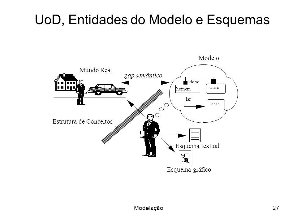 UoD, Entidades do Modelo e Esquemas