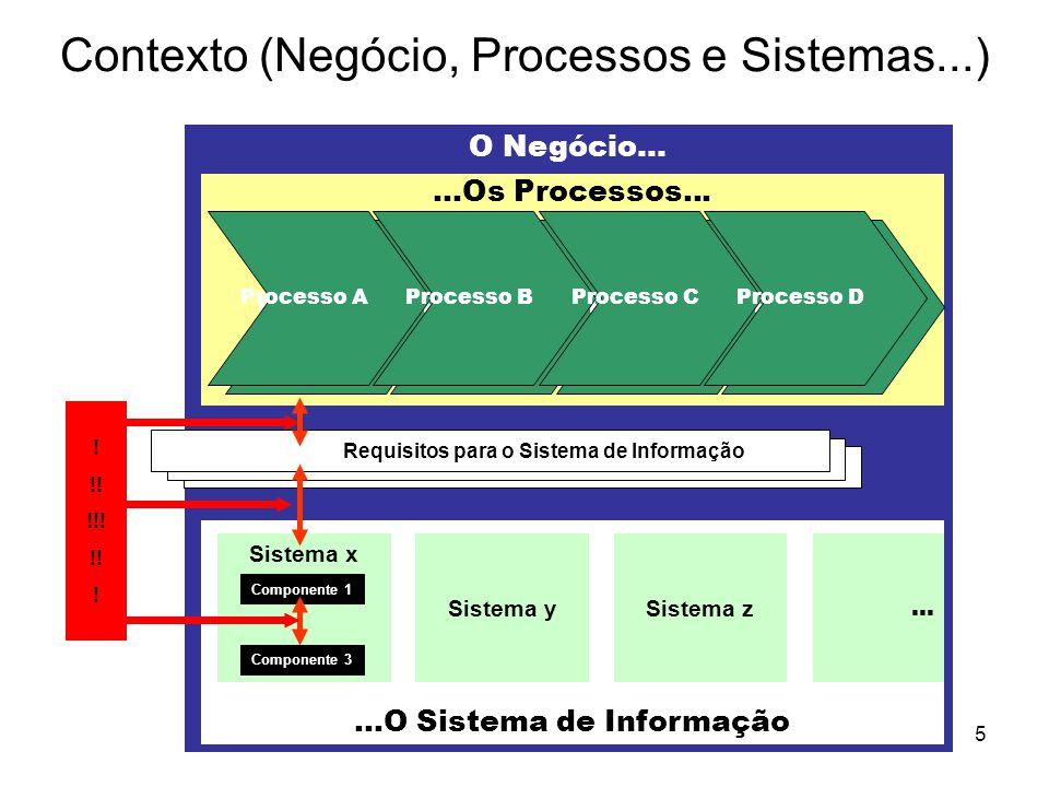 Contexto (Negócio, Processos e Sistemas...)