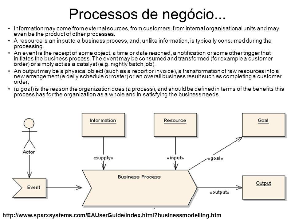 Processos de negócio...