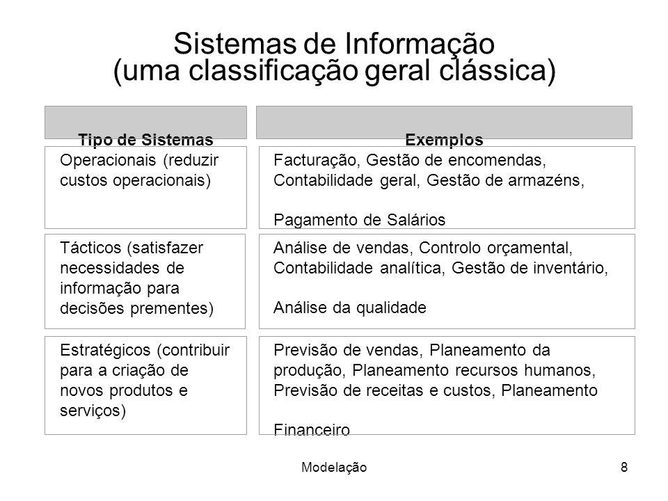 Sistemas de Informação (uma classificação geral clássica)