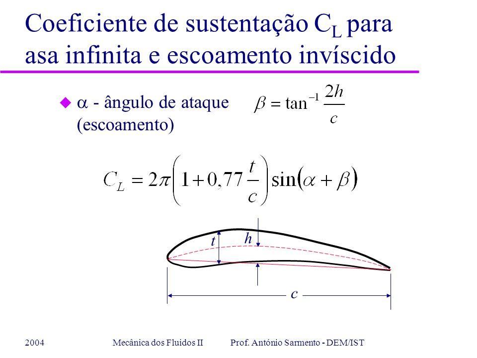 Coeficiente de sustentação CL para asa infinita e escoamento invíscido