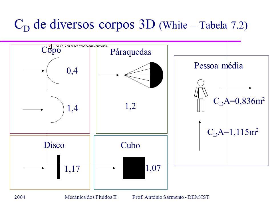 CD de diversos corpos 3D (White – Tabela 7.2)