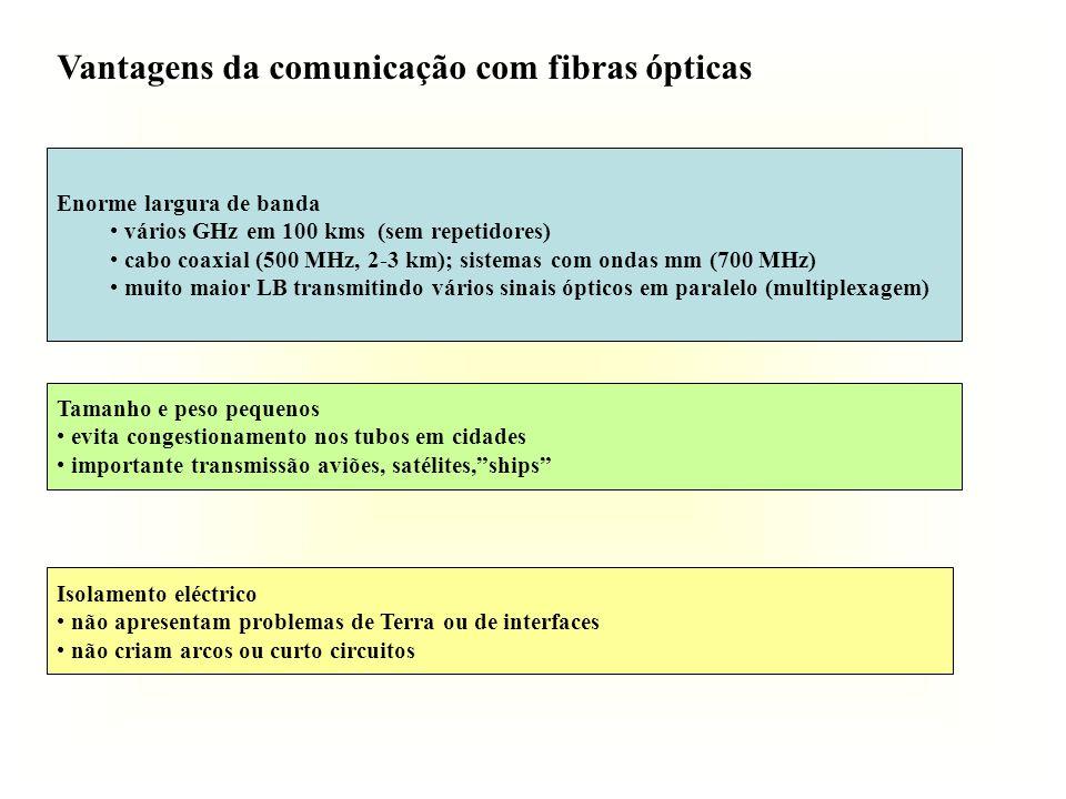 Vantagens da comunicação com fibras ópticas