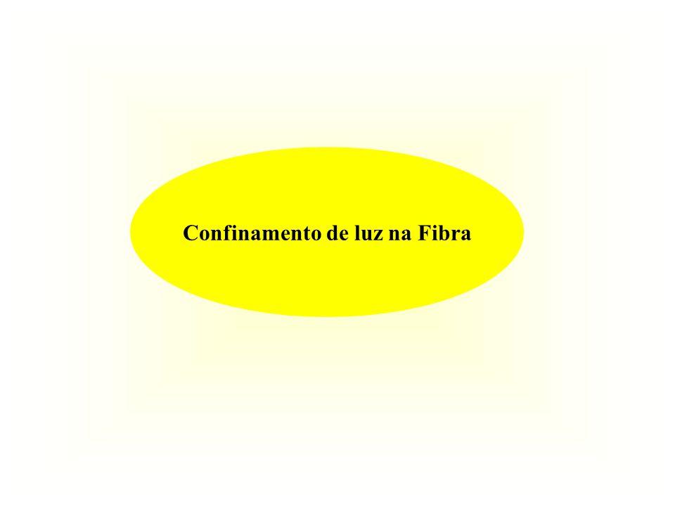 Confinamento de luz na Fibra