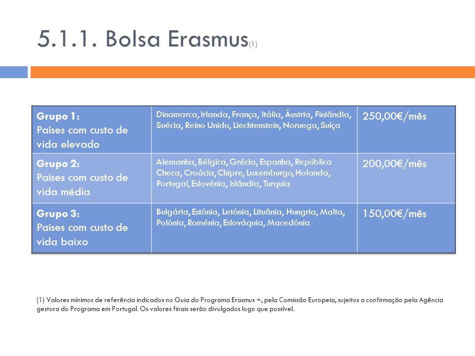 5.1.1. Bolsa Erasmus(1) Grupo 1: Países com custo de vida elevado