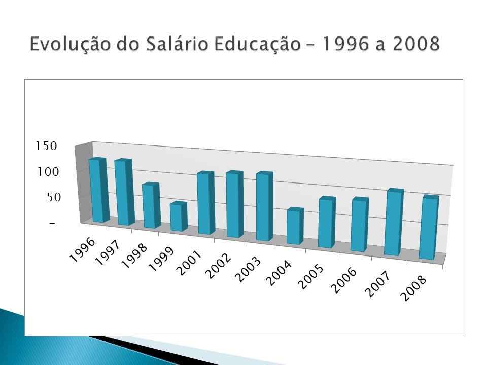 Evolução do Salário Educação – 1996 a 2008