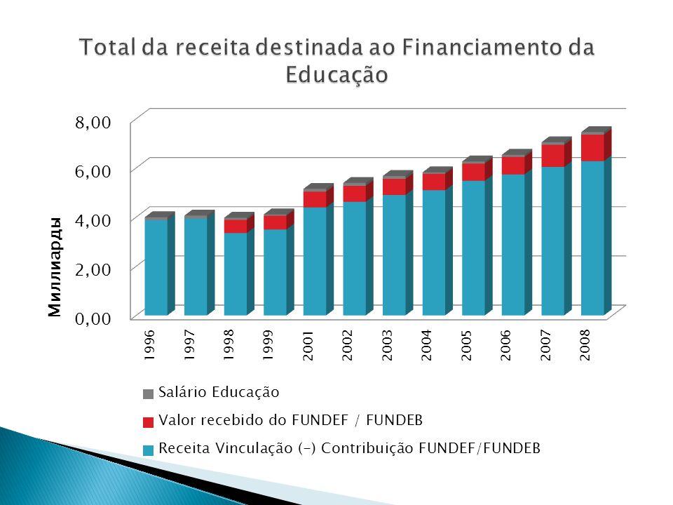 Total da receita destinada ao Financiamento da Educação