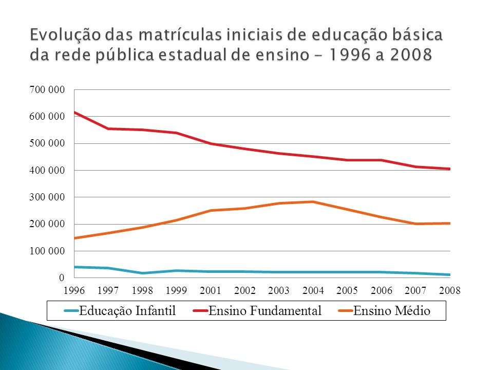 Evolução das matrículas iniciais de educação básica da rede pública estadual de ensino - 1996 a 2008