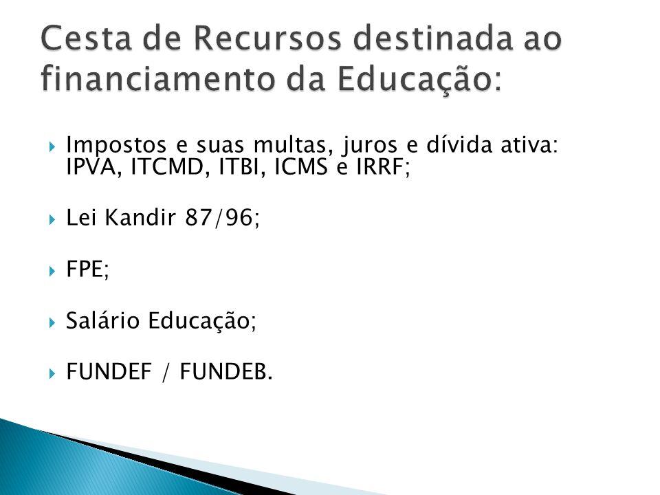 Cesta de Recursos destinada ao financiamento da Educação: