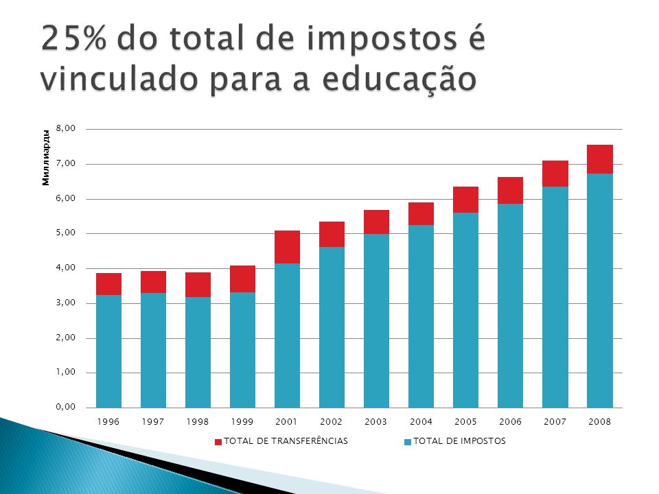 25% do total de impostos é vinculado para a educação