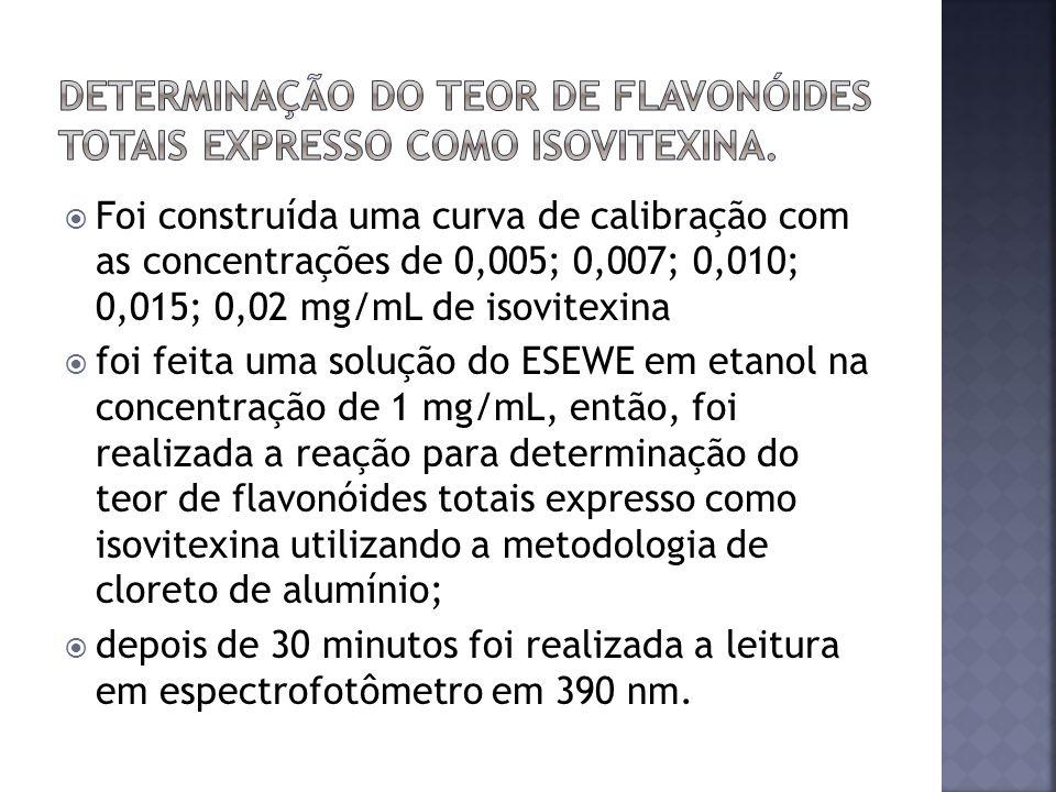 Determinação do teor de flavonóides totais expresso como isovitexina.