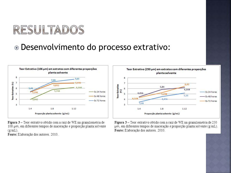 resultados Desenvolvimento do processo extrativo: