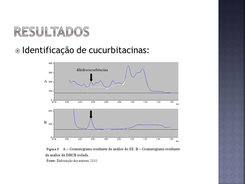 resultados Identificação de cucurbitacinas: Figura 5 Figura 4