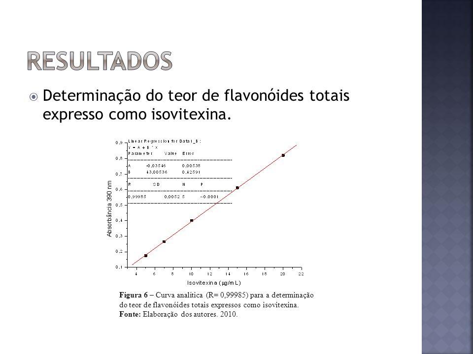 Resultados Determinação do teor de flavonóides totais expresso como isovitexina.