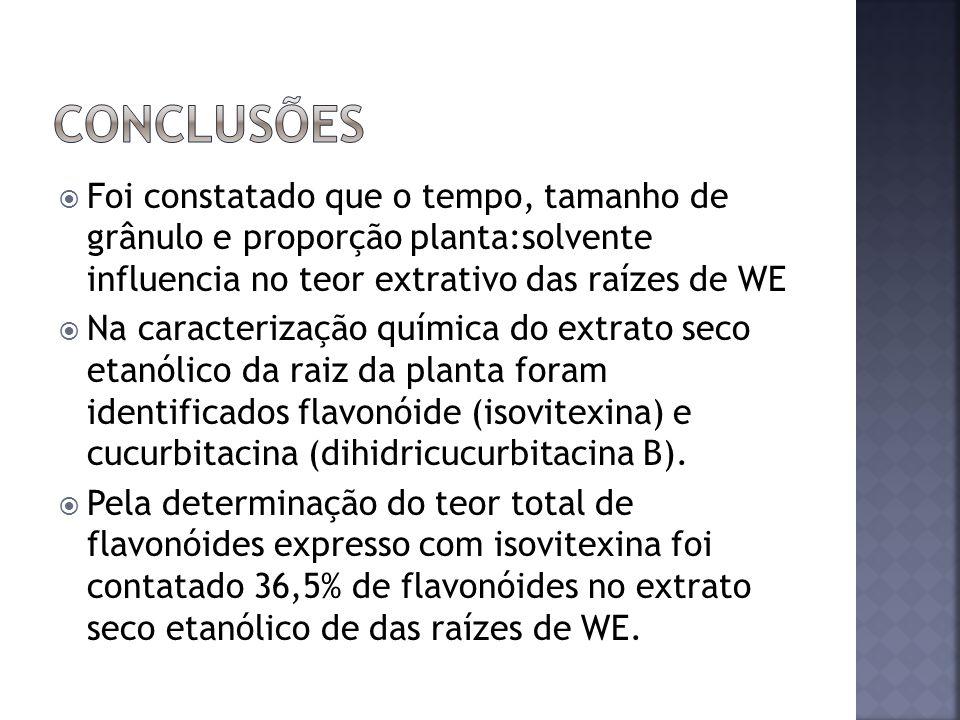Conclusões Foi constatado que o tempo, tamanho de grânulo e proporção planta:solvente influencia no teor extrativo das raízes de WE.