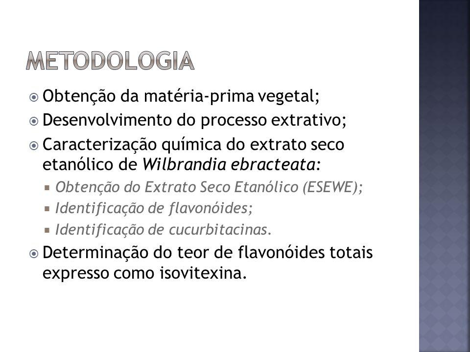 Metodologia Obtenção da matéria-prima vegetal;