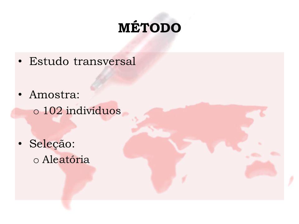 MÉTODO Estudo transversal Amostra: 102 indivíduos Seleção: Aleatória