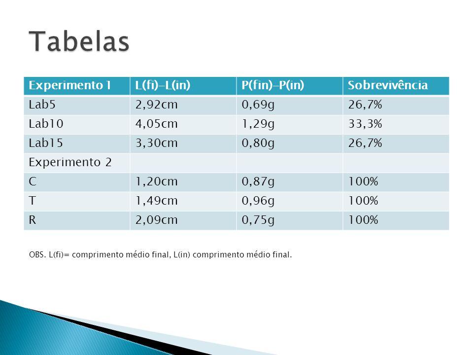 Tabelas Experimento 1 L(fi)-L(in) P(fin)-P(in) Sobrevivência Lab5