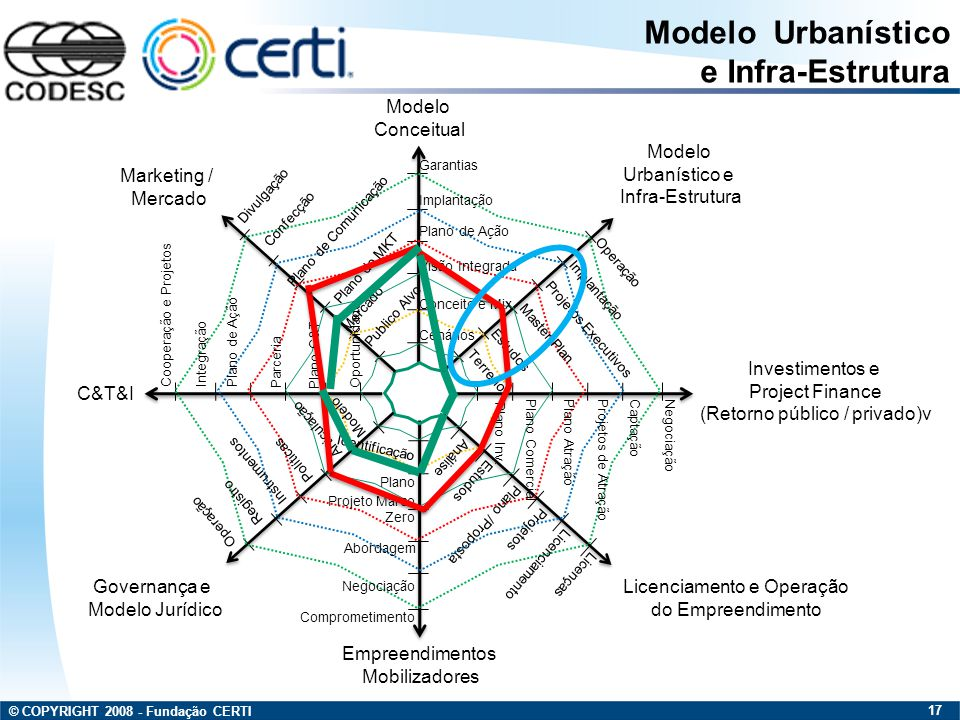Modelo Urbanístico e Infra-Estrutura Modelo Conceitual Modelo