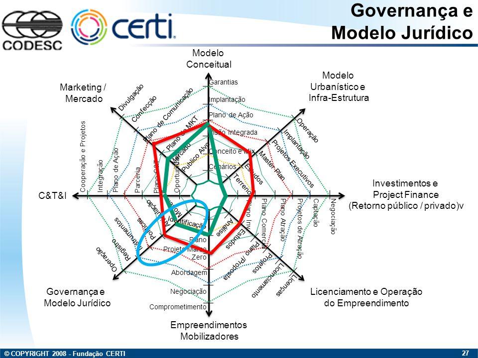 Governança e Modelo Jurídico Modelo Conceitual Modelo Urbanístico e