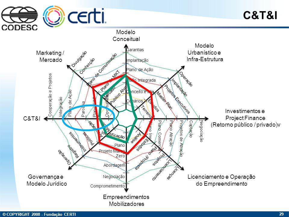 C&T&I Modelo Conceitual Modelo Urbanístico e Infra-Estrutura