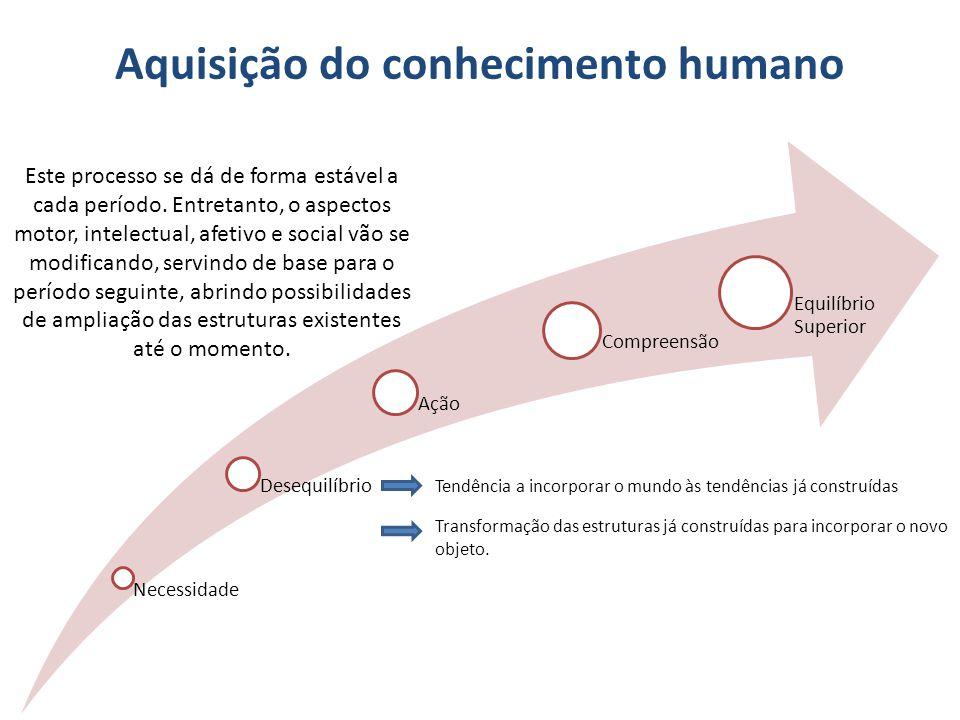 Aquisição do conhecimento humano