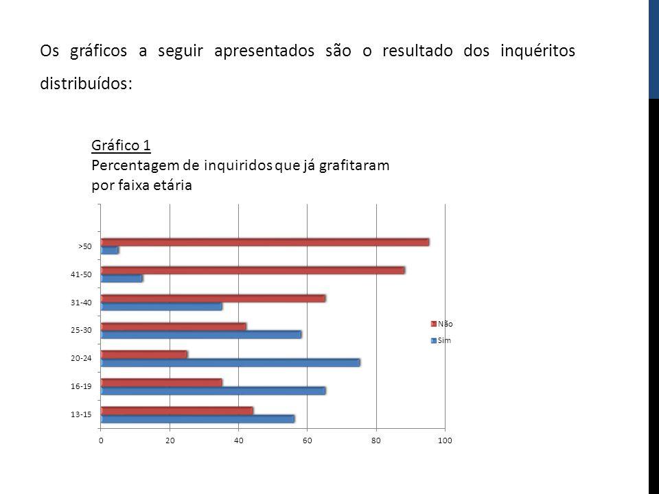 Os gráficos a seguir apresentados são o resultado dos inquéritos distribuídos: