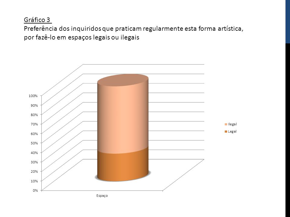 Gráfico 3 Preferência dos inquiridos que praticam regularmente esta forma artística, por fazê-lo em espaços legais ou ilegais.