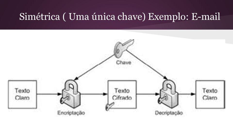 Simétrica ( Uma única chave) Exemplo: E-mail