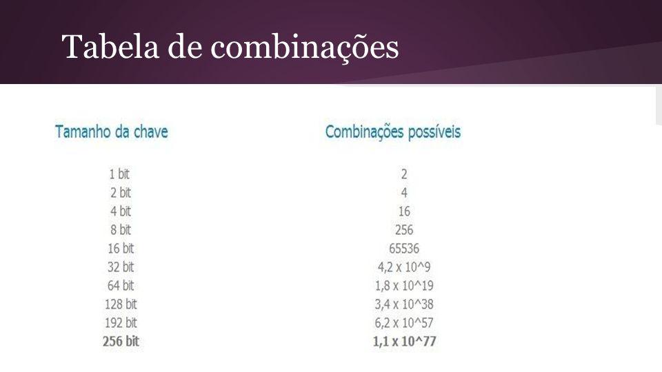 Tabela de combinações