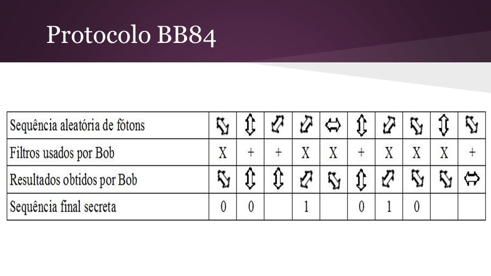 Protocolo BB84