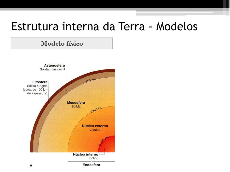 Estrutura interna da Terra - Modelos