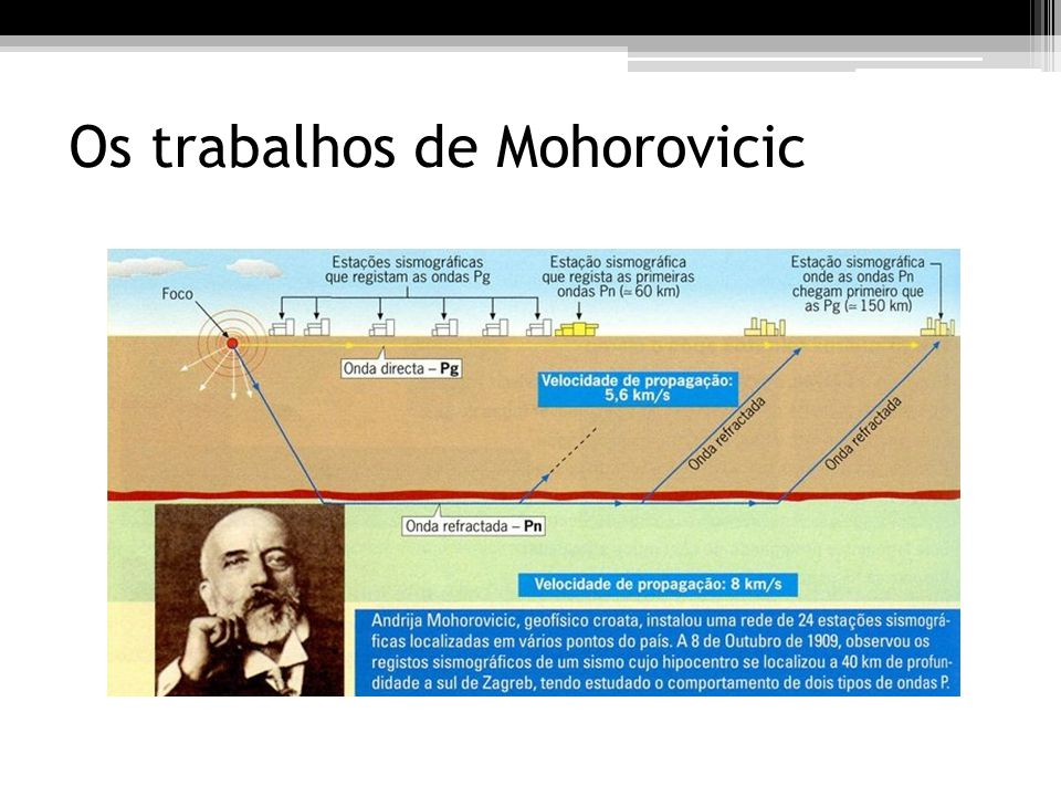Os trabalhos de Mohorovicic