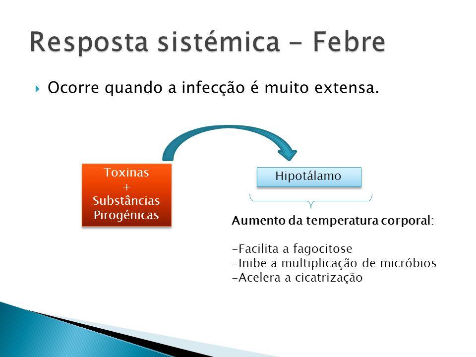 Resposta sistémica - Febre