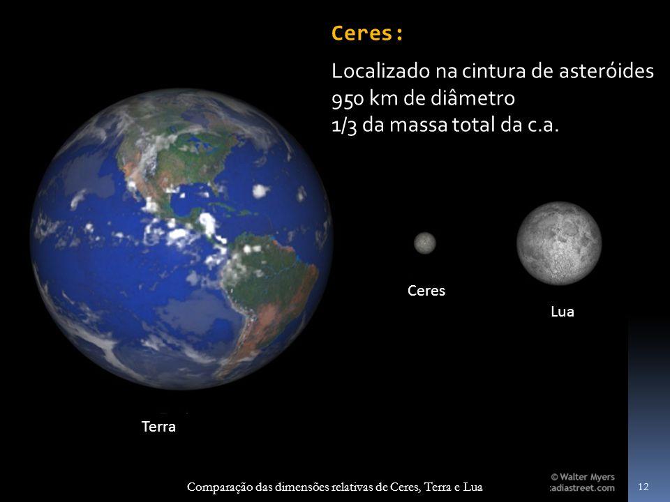 Comparação das dimensões relativas de Ceres, Terra e Lua