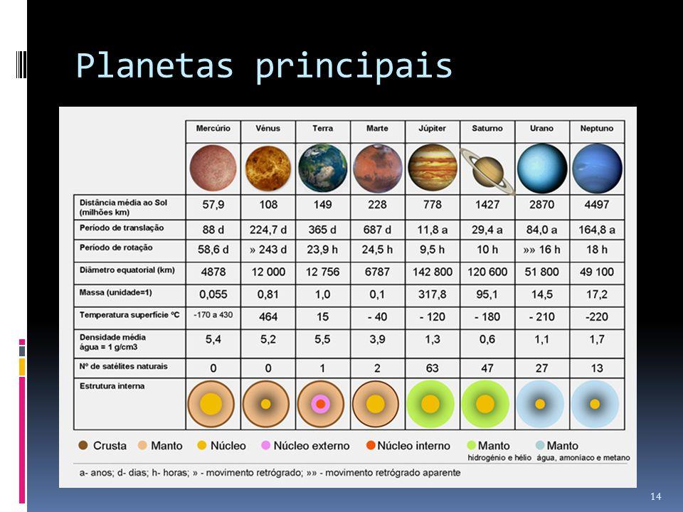 Planetas principais