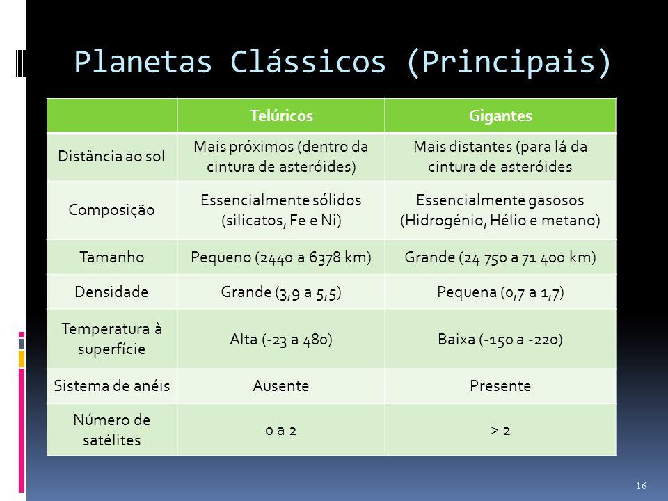 Planetas Clássicos (Principais)