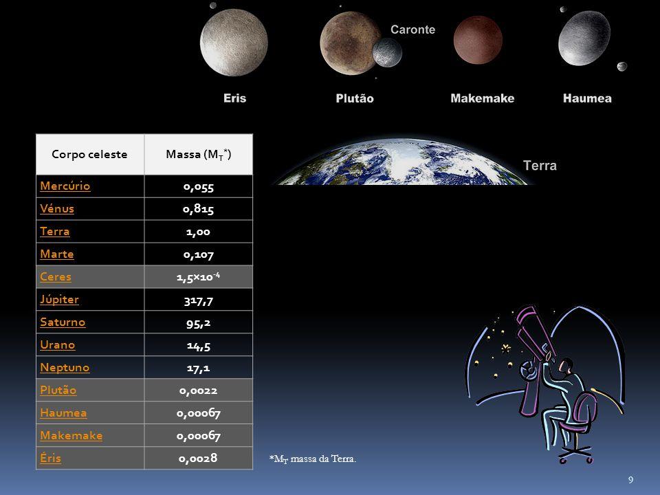 Corpo celeste Massa (MT*) Mercúrio 0,055 Vénus 0,815 Terra 1,00 Marte