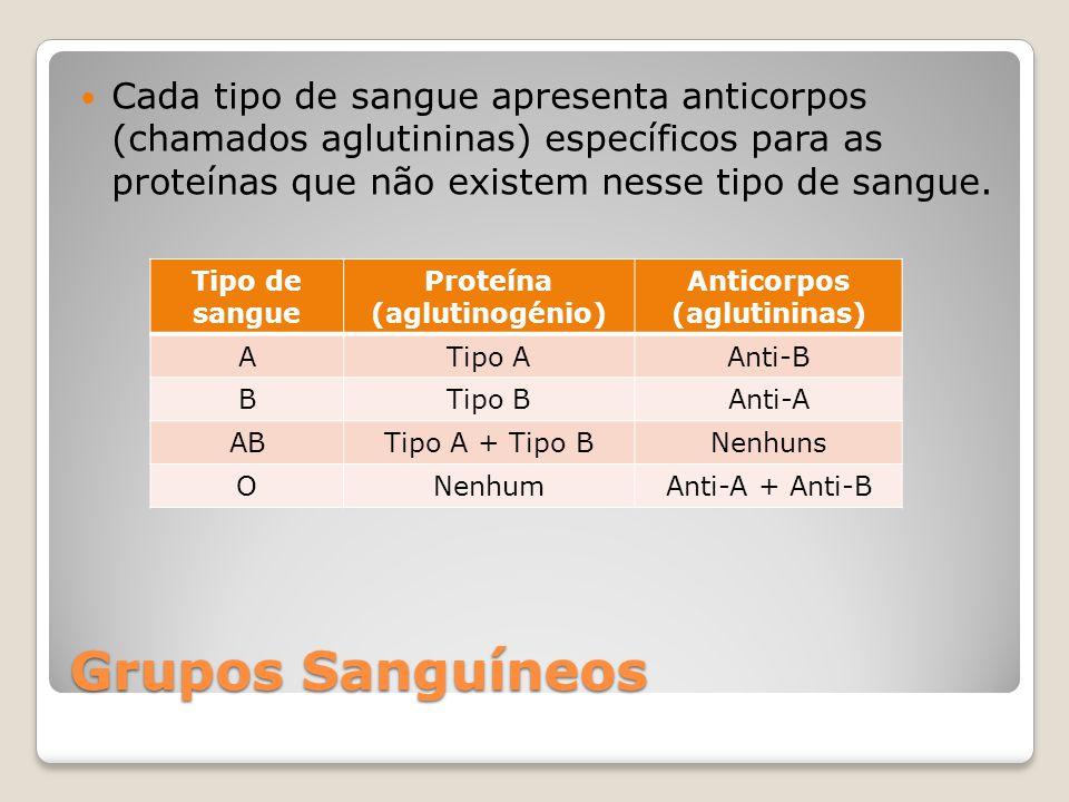 Proteína (aglutinogénio)