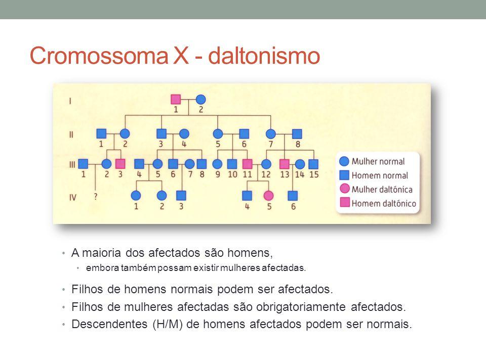 Cromossoma X - daltonismo