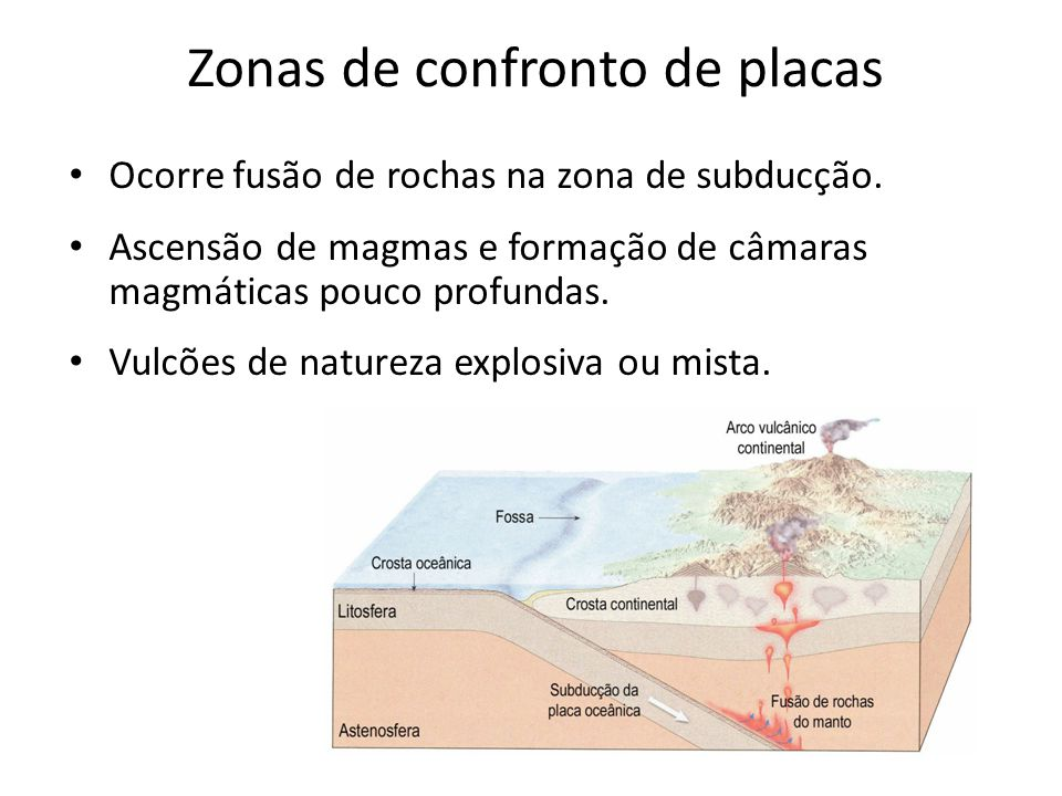 Zonas de confronto de placas