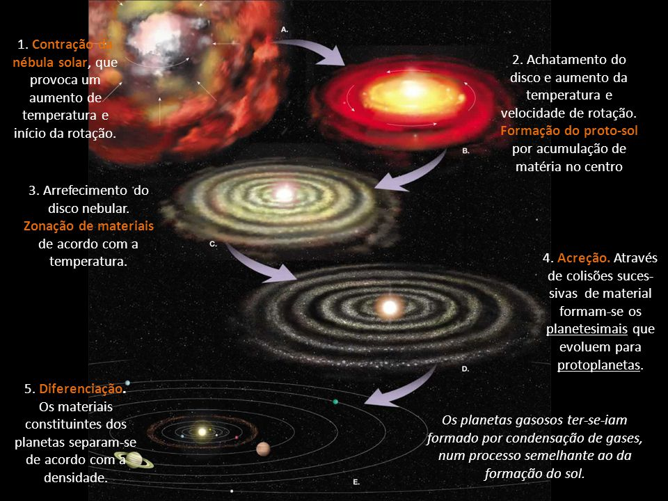 Formação do proto-sol por acumulação de matéria no centro